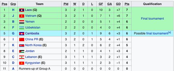 Vòng loại U19 châu Á 2020: Lào đoạt vé, Campuchia còn hy vọng, Thái Lan và Trung Quốc bị loại - Ảnh 2.