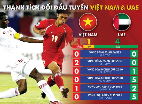 Nhà cái đánh giá Việt Nam ngang cơ UAE tại Mỹ Đình - Ảnh 2.