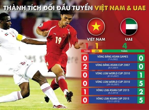 Thực tế một chút đi, thành tích đối đầu tuyển Việt Nam trước UAE khá tệ đấy - Ảnh 1.