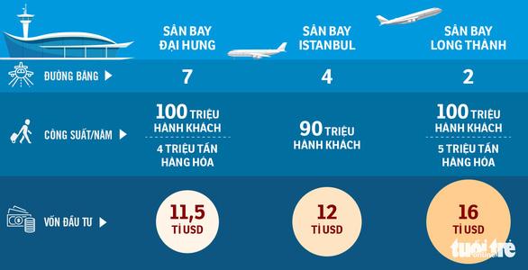 Các nước làm sân bay giá chỉ bằng 2/3 Long Thành - Ảnh 1.