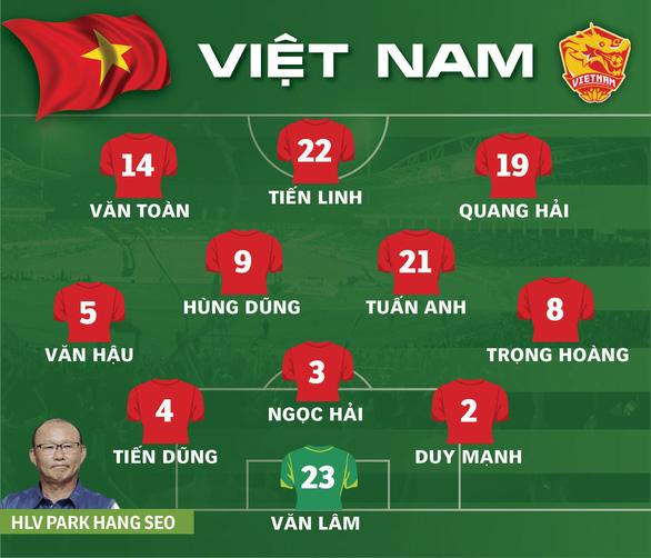 Đội hình tuyển Việt Nam đá UAE: Tiến Linh đá chính, Công Phượng dự bị - Ảnh 1.