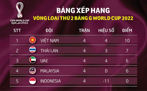 Việt Nam có hàng thủ tốt thứ nhì vòng loại World Cup 2022 khu vực châu Á - Ảnh 2.