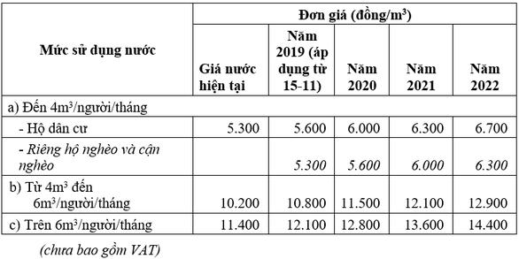 Giá nước tại TP.HCM từ hôm nay 15-11 tăng bao nhiêu? - Ảnh 2.