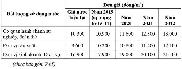 Giá nước tại TP.HCM từ hôm nay 15-11 tăng bao nhiêu? - Ảnh 3.