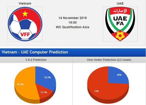 Chuyên gia châu Á dự đoán: Việt Nam thắng UAE 1-0 - Ảnh 1.