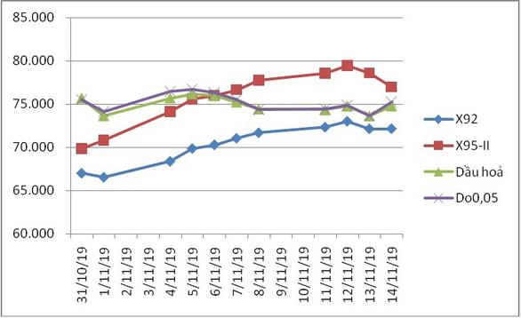 Xăng RON95 tăng 350 đồng, dầu giảm giá đồng loạt - Ảnh 2.