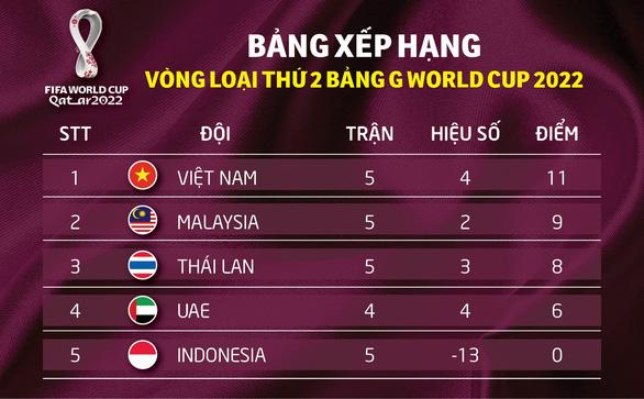 Xếp hạng bảng G: Việt Nam tiếp tục dẫn đầu đến tháng 3-2020 - Ảnh 1.