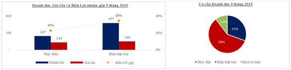 GEC: Lợi nhuận trước thuế 9 tháng đạt 94% kế hoạch năm - Ảnh 3.