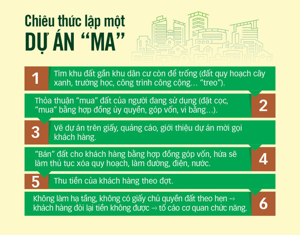 Giám đốc Angel Lina Phạm Thị Tuyết Nhung vẽ dự án ma lừa khách ra sao? - Ảnh 4.