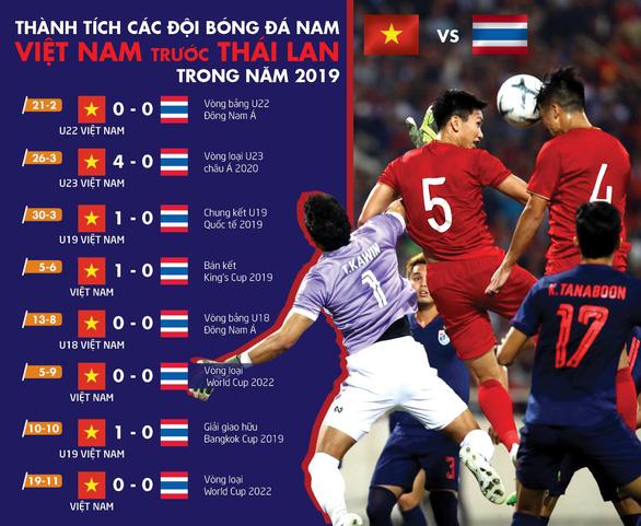 Thái Lan nối dài chuỗi trận không thắng các đội tuyển Việt Nam trong năm 2019 - Ảnh 1.