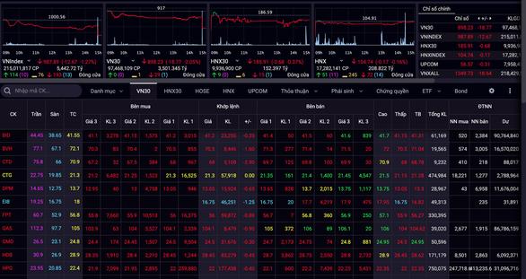 Chứng khoán thế giới đỏ lửa, VN-Index mất mốc 1.000 sau 20 ngày cầm cự - Ảnh 1.