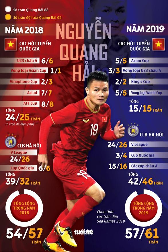 Quang Hải và nỗi lo quá tải ở SEA Games 2019 - Ảnh 1.