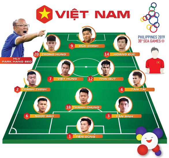 Mời bạn đọc dự đoán đội hình xuất phát của U22 Việt Nam trước Lào - Ảnh 2.