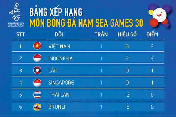 Bảng B bóng đá nam SEA Games: Việt Nam dẫn đầu, Thái Lan xếp áp chót - Ảnh 1.