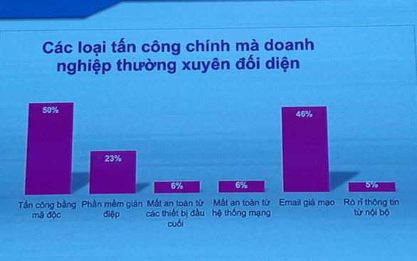 Việt Nam đứng thứ 2 thế giới về nhiễm mã độc - Ảnh 2.