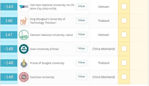 Đại học Quốc gia TP.HCM tăng 58 bậc xếp hạng QS Asia - Ảnh 2.