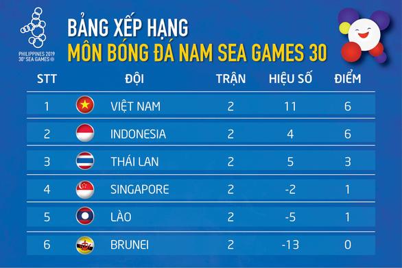 Xếp hạng bảng B SEA Games: U22 Việt Nam và Indonesia tạm bỏ Thái Lan phía sau - Ảnh 1.
