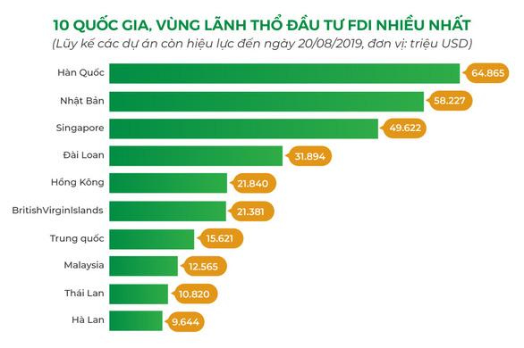 Người Hàn Quốc đến Việt Nam và cơ hội của ngành dịch vụ tài chính - Ảnh 1.