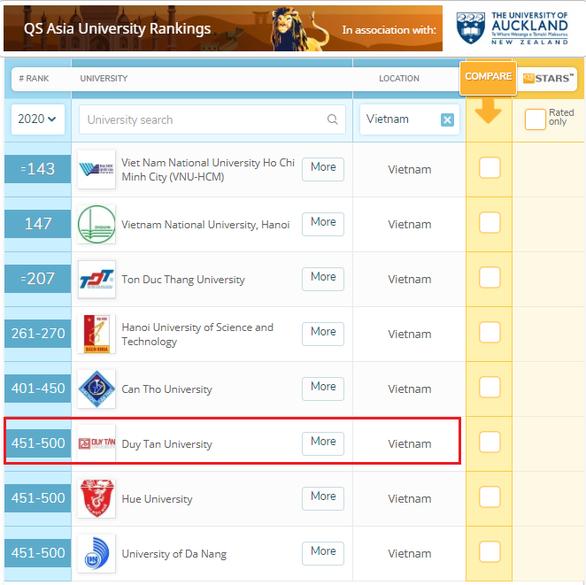 Duy Tân - Đại học tư thục của Việt Nam được QS Ranking xếp hạng - Ảnh 1.