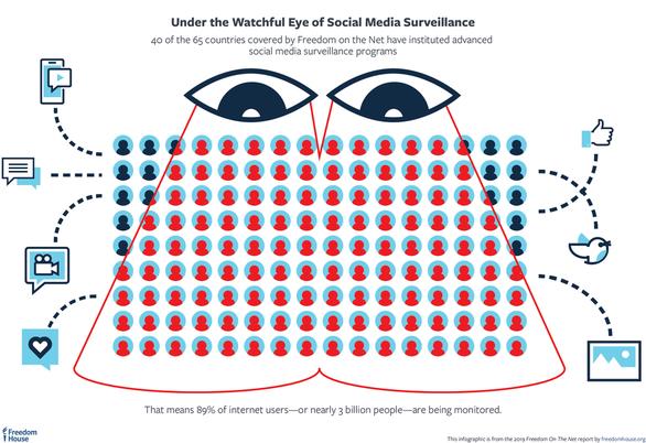 Gần 90% người dùng Internet trên thế giới đang bị giám sát - Ảnh 1.