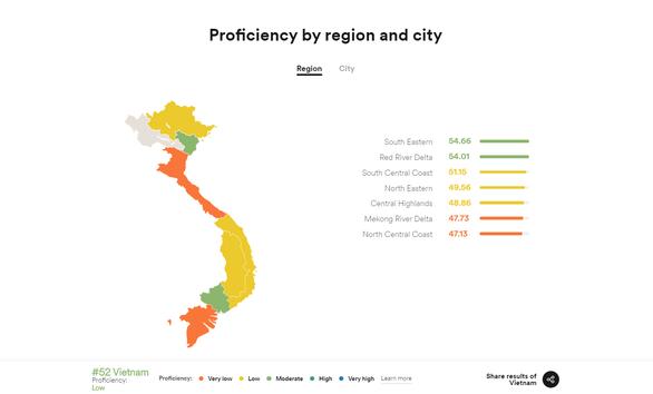 Xếp hạng năng lực tiếng Anh của người Việt giảm năm thứ 4 liên tiếp - Ảnh 2.
