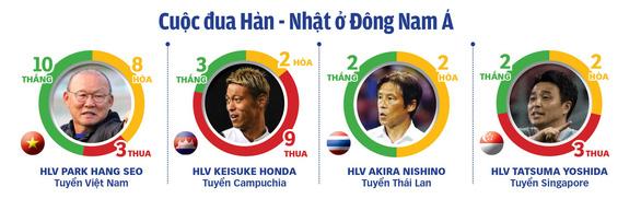 Bóng đá Đông Nam Á: Hướng về công thức Park Hang Seo - Ảnh 1.