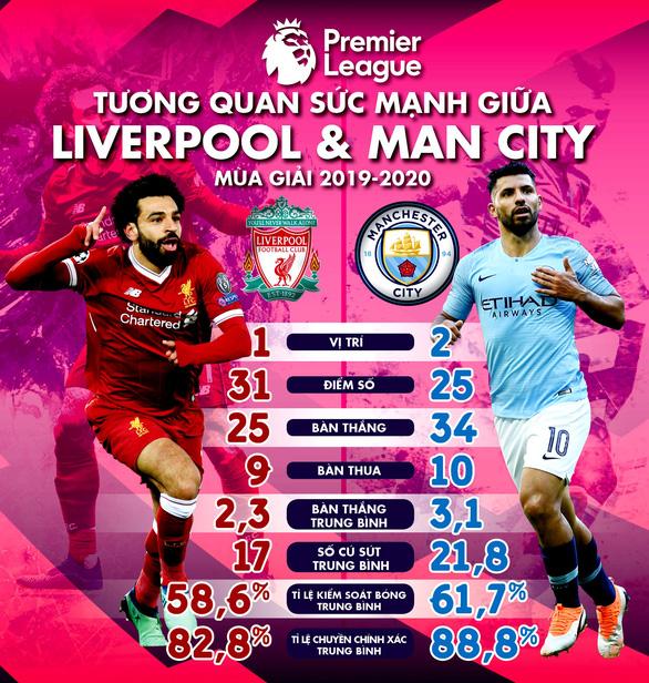 HLV Klopp và Guardiola nói gì trước trận Liverpool gặp Man City? - Ảnh 3.