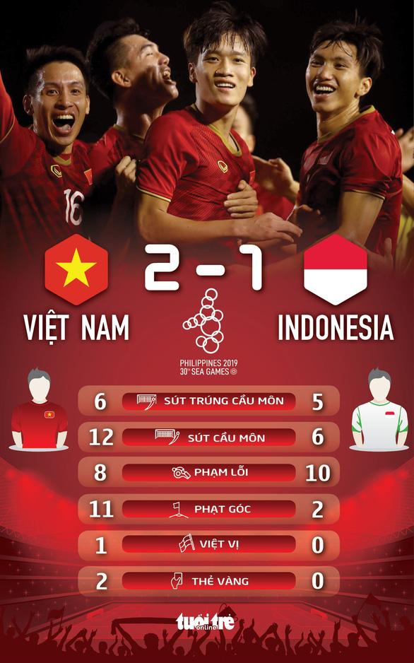 U22 Việt Nam công thành liên tục, Indonesia thất thủ 1-2 - Ảnh 3.