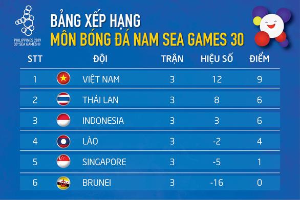 Xếp hạng bảng B: U22 Việt Nam tách nhóm, Thái Lan và Indonesia tụt lại - Ảnh 1.