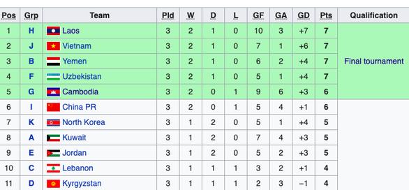 Campuchia đoạt vé dự Giải U19 châu Á 2020, chung nhóm với U19 Việt Nam - Ảnh 2.
