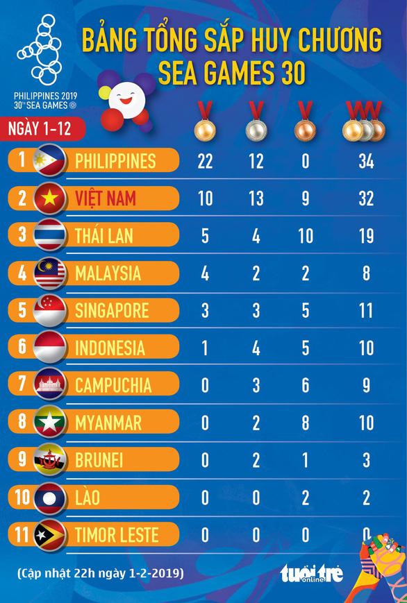 Bảng tổng sắp huy chương SEA Games 30 ngày 1-12: Đoàn Việt Nam đứng nhì - Ảnh 1.