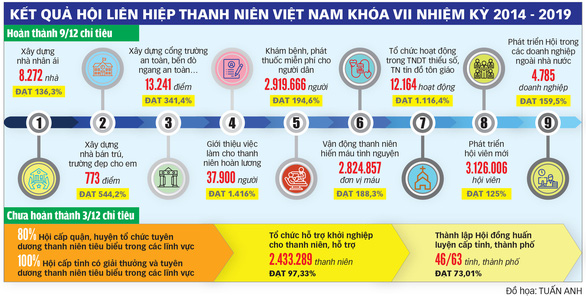 Hội Liên hiệp Thanh niên Việt Nam: Đổi mới kịp thời để thiết thực hơn - Ảnh 3.