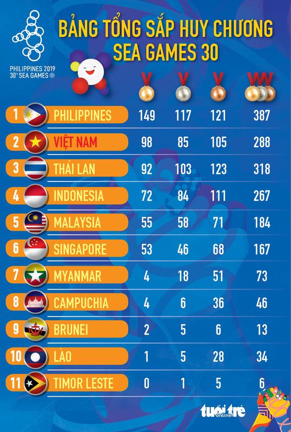 Bảng xếp hạng huy chương SEA Games 30: Việt Nam đạt hạng nhì toàn đoàn với 98 huy chương vàng - Ảnh 1.