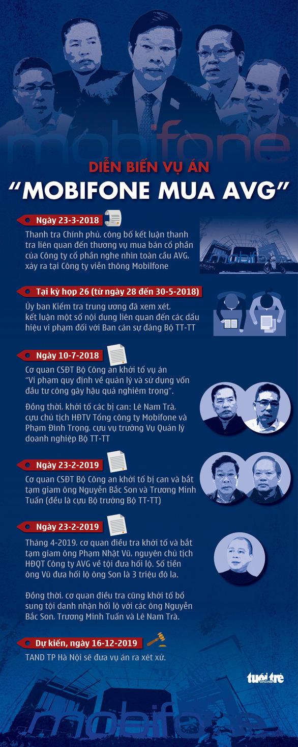 Ngày mai các ông Nguyễn Bắc Son, Trương Minh Tuấn hầu tòa trong vụ án đi vào lịch sử tư pháp - Ảnh 2.