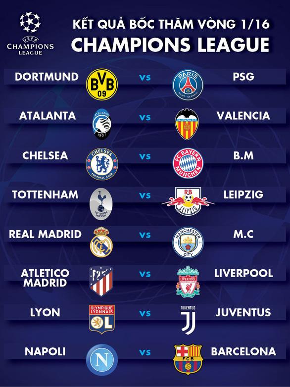 Real Madrid đại chiến Man City ở vòng 16 đội Champions League - Ảnh 2.