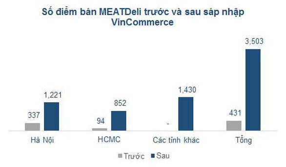 VinCommerce - mảnh ghép quan trọng trong chiến lược bán lẻ của Masan - Ảnh 4.
