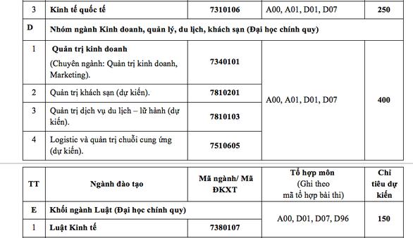 ĐH Ngân hàng TP.HCM tuyển 3.150 chỉ tiêu - Ảnh 4.