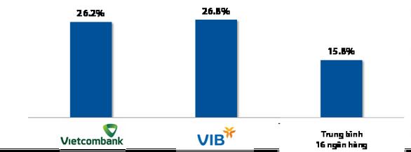 Hiệu quả kinh doanh của VIB & Vietcombank sau khi triển khai Basel II - Ảnh 2.
