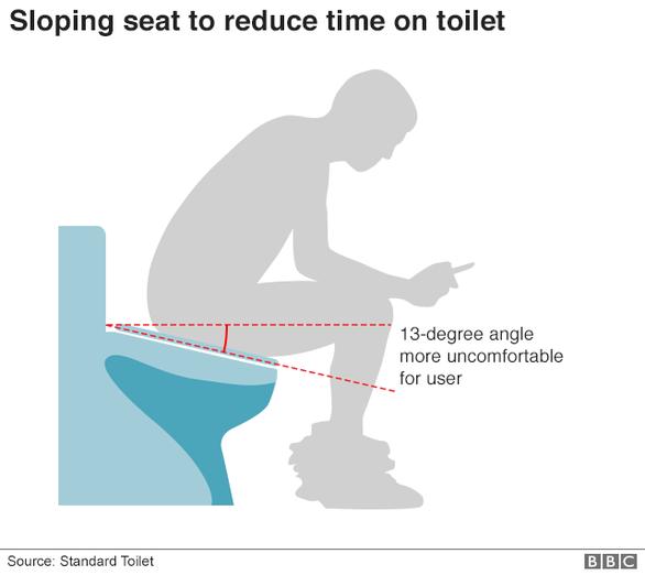 Bồn cầu nghiêng chống lướt mạng trong toilet, dân mạng nổi nóng - Ảnh 2.