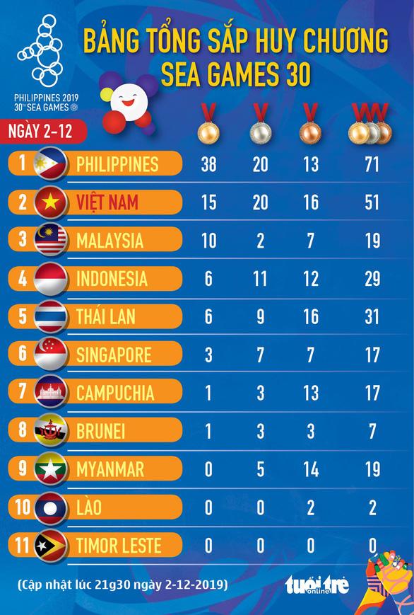 SEA Games 30 ngày 2-12: Mưa huy chương cho đoàn Việt Nam - Ảnh 1.