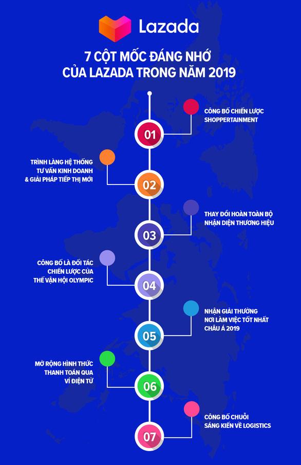 Những cột mốc đáng nhớ và hoạt động nổi bật của Lazada trong năm 2019 - Ảnh 1.