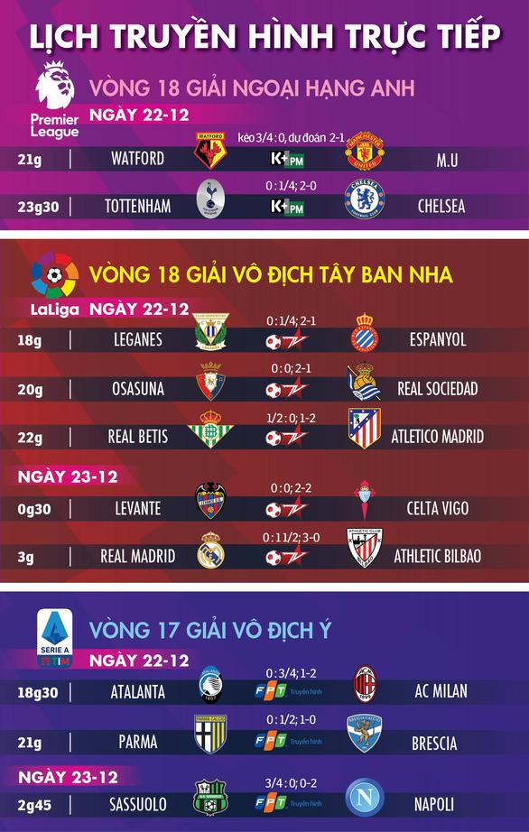 Lịch trực tiếp, kèo nhà cái, dự đoán kết quả bóng đá châu Âu ngày 22-12 - Ảnh 1.