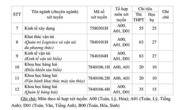 ĐH Giao thông vận tải TP.HCM xét điểm học bạ lớp 12 - Ảnh 4.