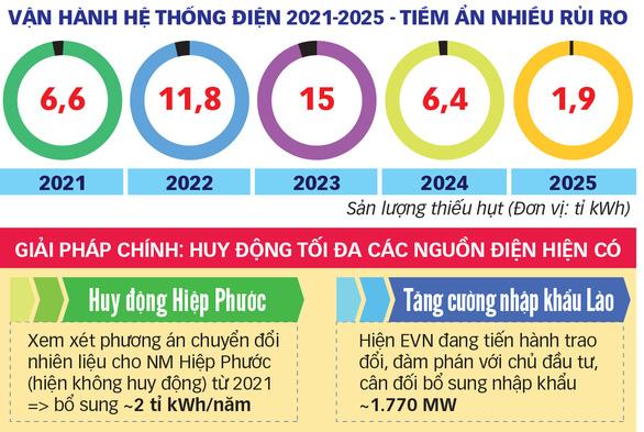 Thủ tướng Nguyễn Xuân Phúc:  Không để thiếu điện là mệnh lệnh - Ảnh 3.