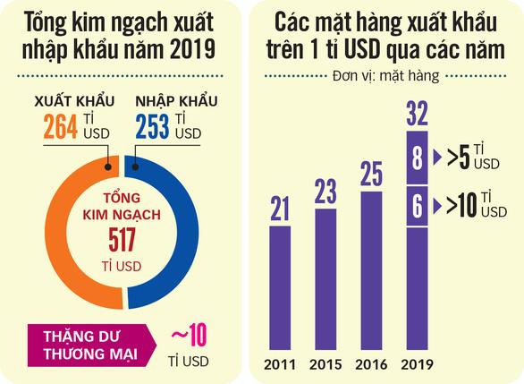 Kỷ lục xuất nhập khẩu 517 tỉ USD: Điểm son từ ngành công nghiệp - Ảnh 5.