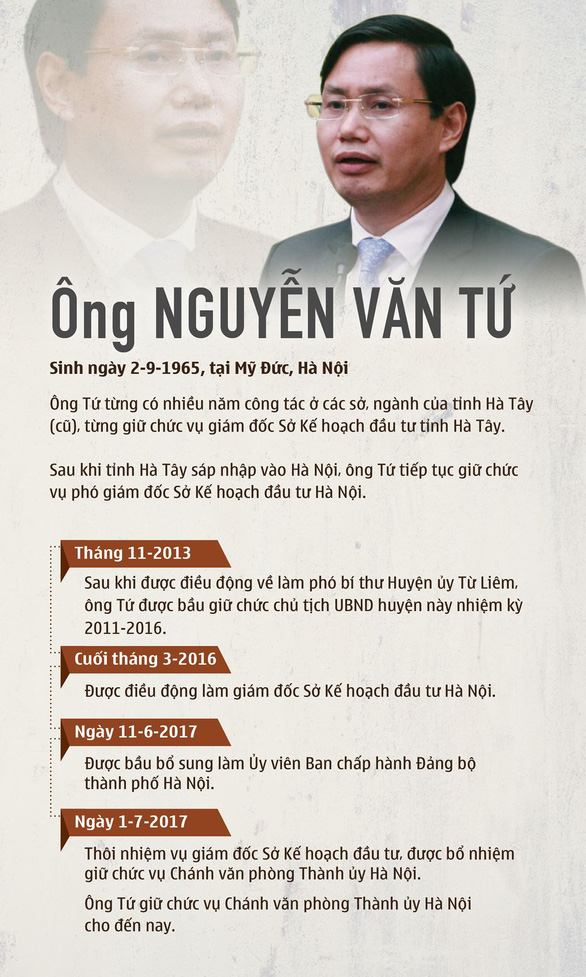 Vụ Nhật Cường: Bắt tạm giam chánh văn phòng Thành ủy Hà Nội - Ảnh 2.