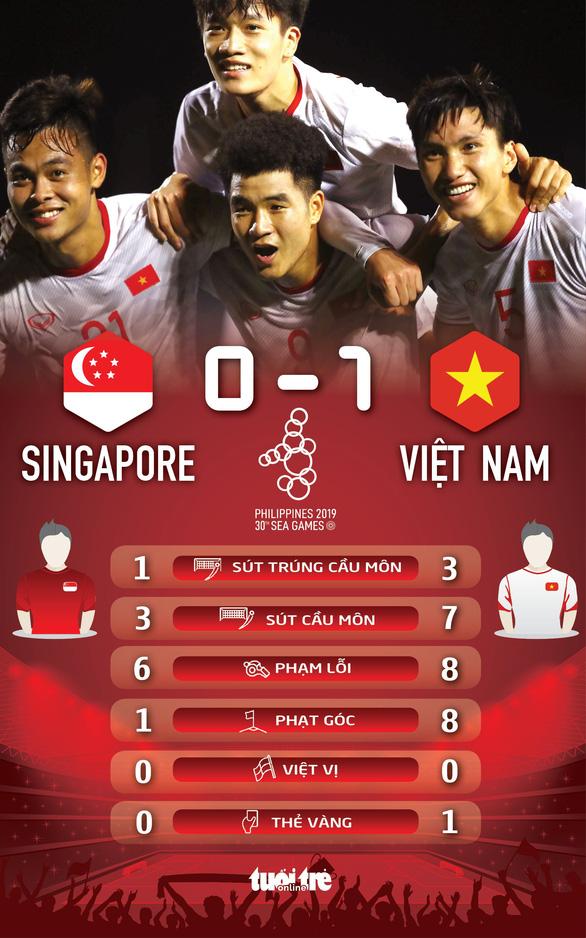 U22 Việt Nam thắng sát nút Singapore, củng cố ngôi đầu - Ảnh 4.