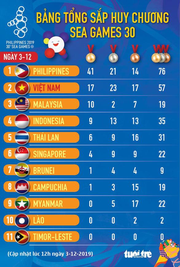 Đoạt thêm 8 huy chương vàng, Việt Nam giữ vững vị trí thứ 2 - Ảnh 15.