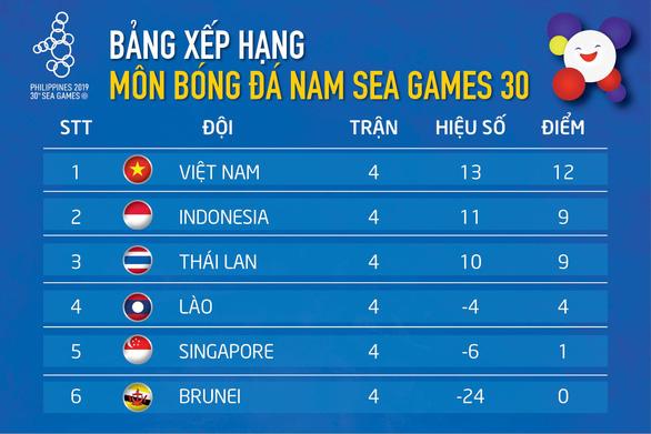 U22 Việt Nam giữ đỉnh bảng, Thái Lan rơi xuống thứ 3 - Ảnh 1.