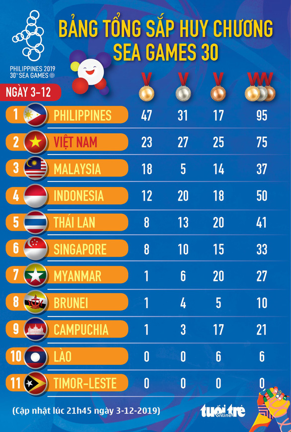 Bảng tổng sắp huy chương SEA Games ngày 3-12: Đoàn Việt Nam tiếp tục đứng nhì - Ảnh 1.